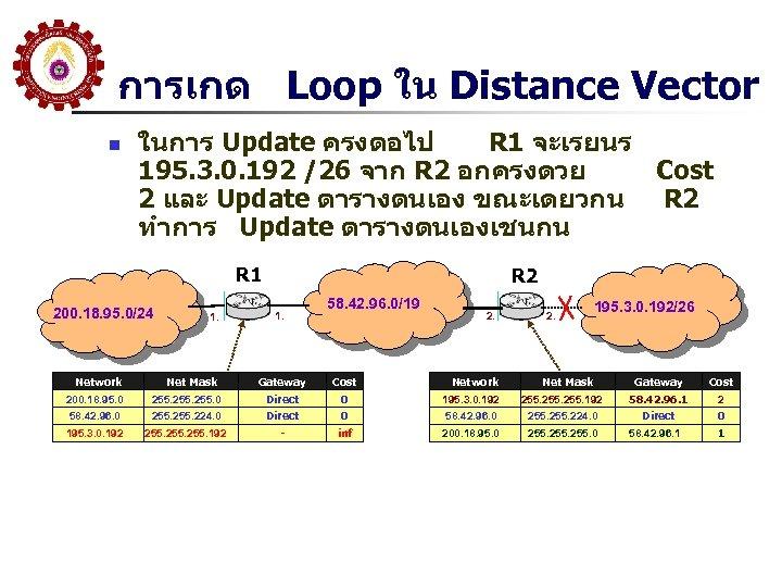 การเกด Loop ใน Distance Vector n ในการ Update ครงตอไป R 1 จะเรยนร 195. 3.