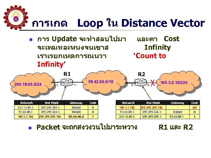 การเกด Loop ใน Distance Vector n การ Update จะทำสลบไปมา จะเพมทละหนงจนเขาส เราเรยกเหตการณนวา Infinity' และคา Cost