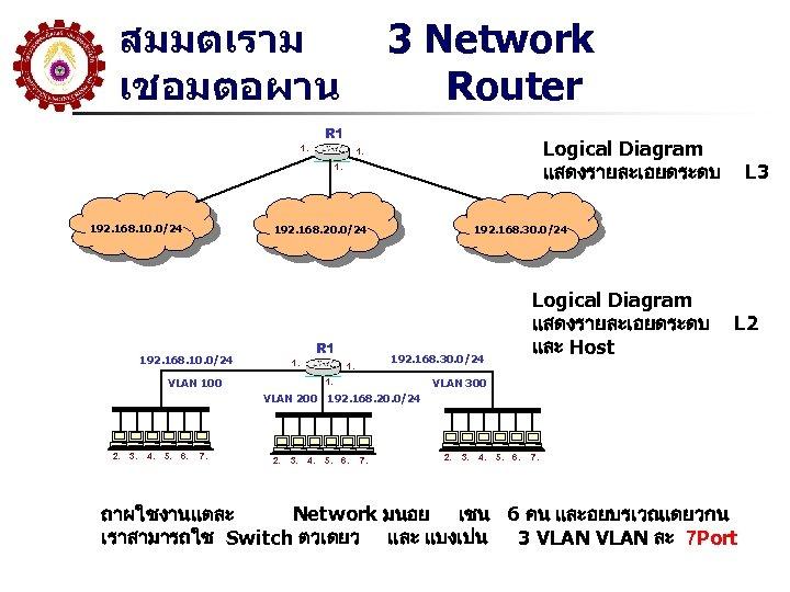 สมมตเราม เชอมตอผาน 3 Network Router R 1 1. Logical Diagram แสดงรายละเอยดระดบ 1. 1. 192.
