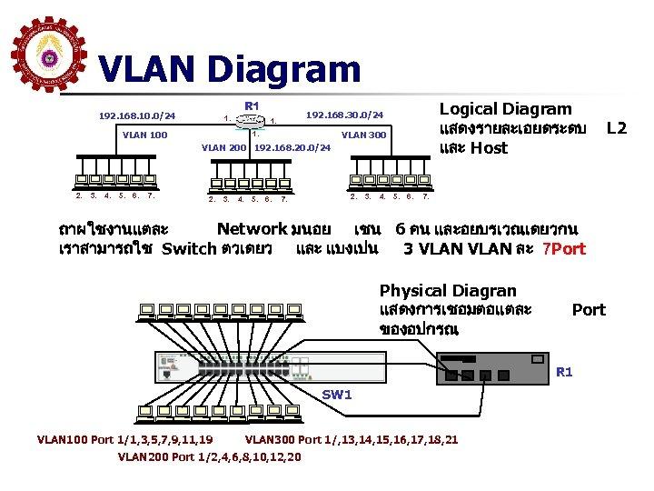 VLAN Diagram R 1 192. 168. 10. 0/24 1. VLAN 100 Logical Diagram แสดงรายละเอยดระดบ