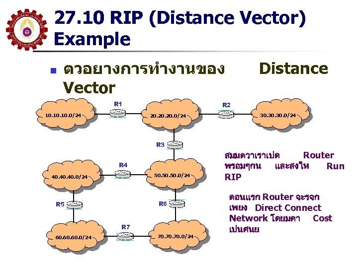 27. 10 RIP (Distance Vector) Example n ตวอยางการทำงานของ Vector R 1 10. 10. 0/24