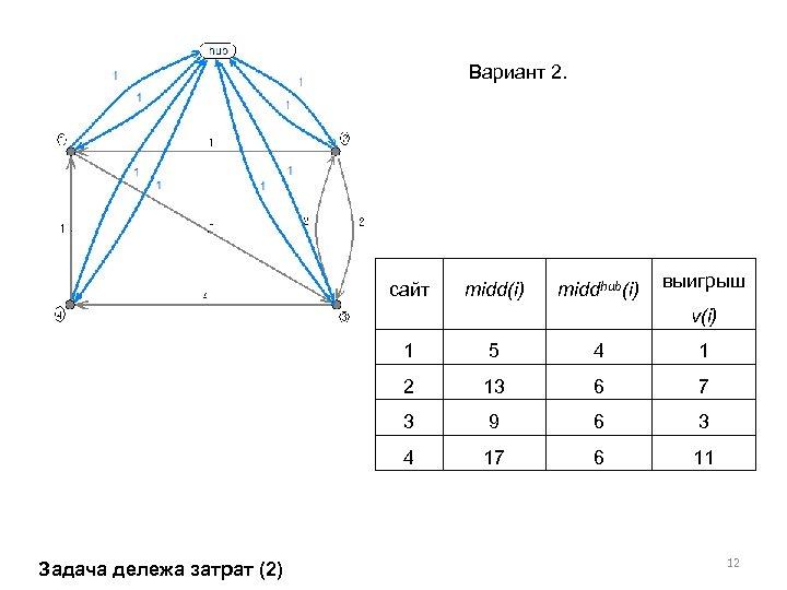 Вариант 2. сайт midd(i) middhub(i) выигрыш v(i) 1 4 1 2 13 6 7