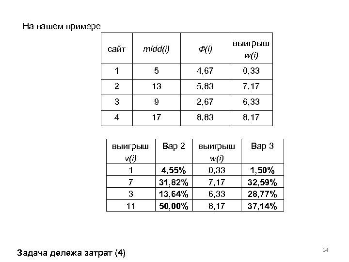 На нашем примере сайт midd(i) выигрыш w(i) 1 5 4, 67 0, 33 2