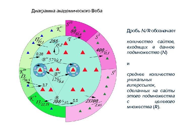 Диаграмма академического Веба Дробь N/R обозначает количество сайтов, входящих в данное подмножество (N) и