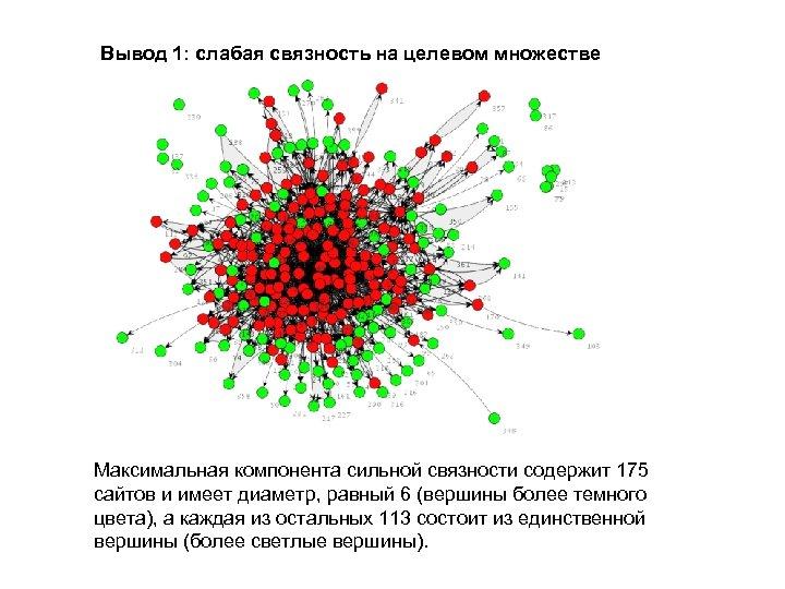 Вывод 1: слабая связность на целевом множестве Максимальная компонента сильной связности содержит 175 сайтов