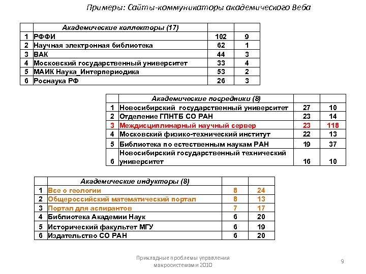 Примеры: Сайты-коммуникаторы академического Веба 1 2 3 4 5 6 Академические коллекторы (17) РФФИ