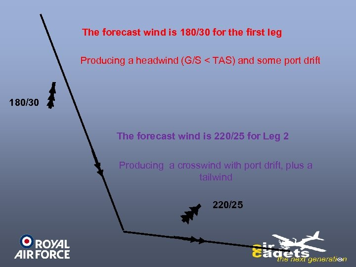 The forecast wind is 180/30 for the first leg Producing a headwind (G/S <