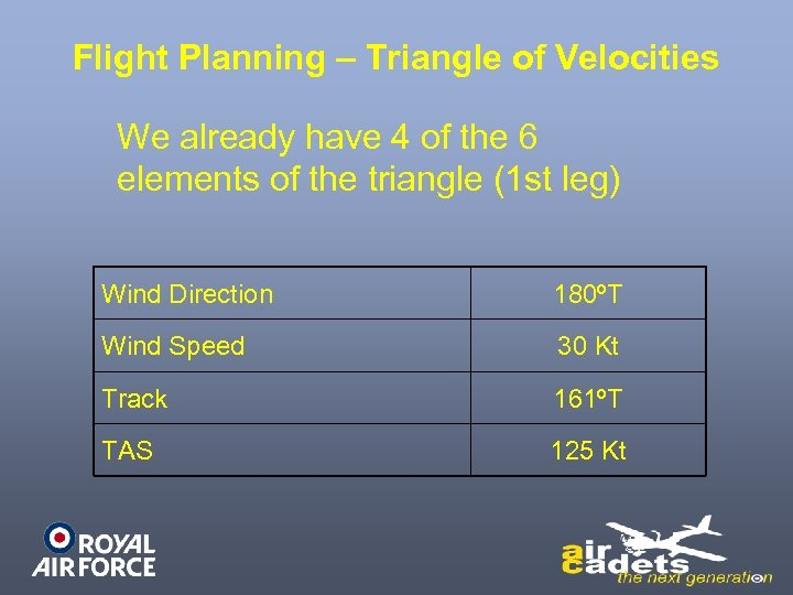 Flight Planning – Triangle of Velocities We already have 4 of the 6 elements