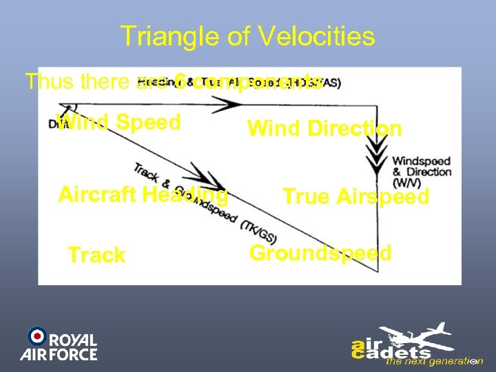 Triangle of Velocities Thus there are 6 components Wind Speed Aircraft Heading Track Wind