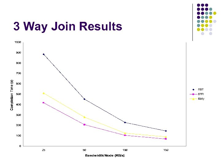 3 Way Join Results