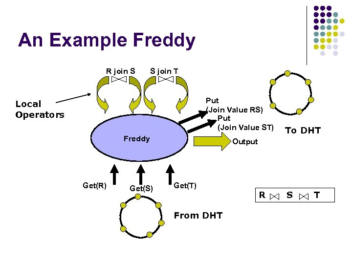 An Example Freddy R join S S join T Put (Join Value RS) Put