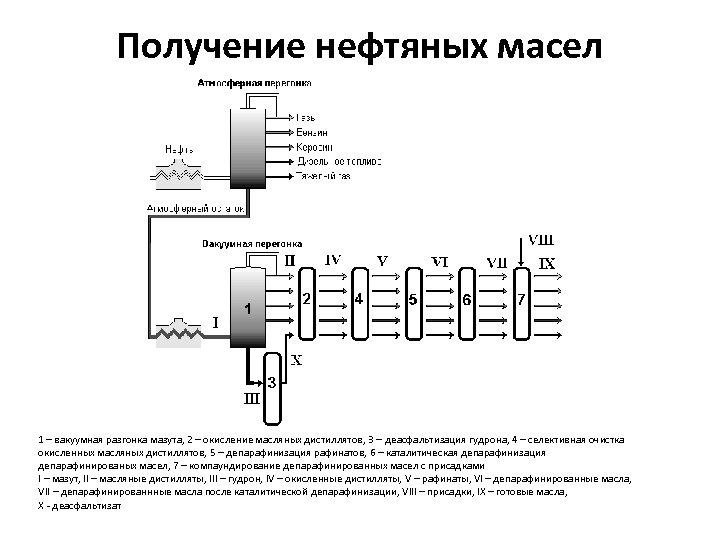Получение нефтяных масел 1 – вакуумная разгонка мазута, 2 – окисление масляных дистиллятов, 3