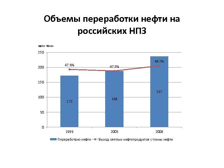 Объемы переработки нефти на российских НПЗ млн тонн 250 200 47. 6% 48. 2%