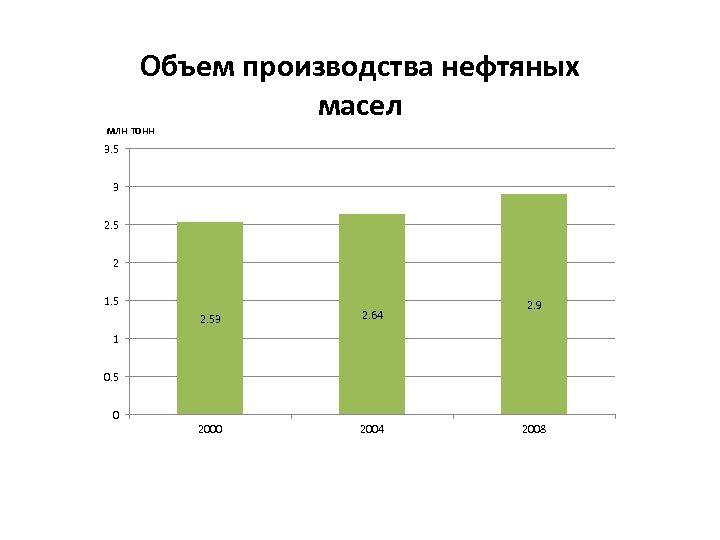 Объем производства нефтяных масел млн тонн 3. 5 3 2. 5 2 1. 5