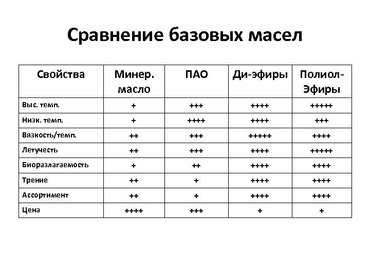 Сравнение базовых масел Свойства Минер. масло ПАО Выс. темп. + +++++ Низк. темп. +