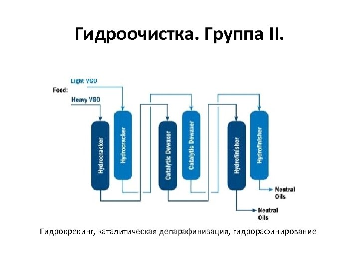 Гидроочистка. Группа II. Гидрокрекинг, каталитическая депарафинизация, гидрорафинирование