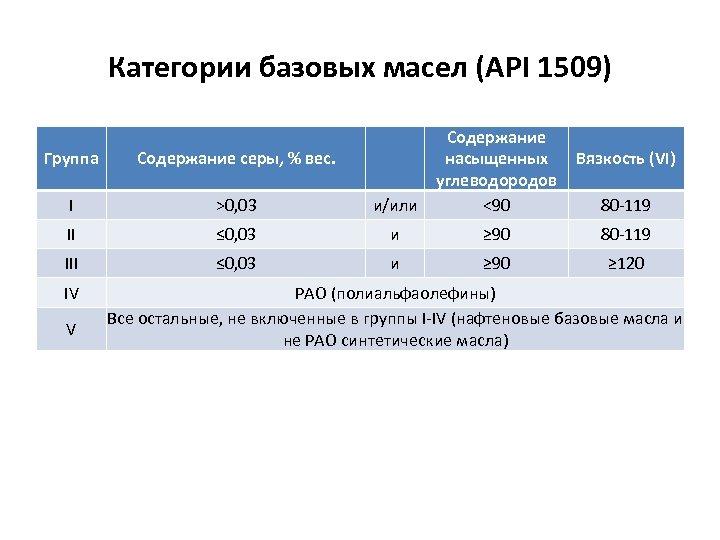 Категории базовых масел (API 1509) Группа Содержание серы, % вес. I >0, 03 и/или