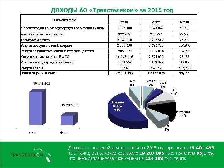 ДОХОДЫ АО «Транстелеком» за 2015 год Наименование план факт % вып. Международная и междугородная
