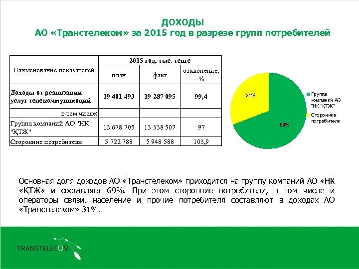 ДОХОДЫ АО «Транстелеком» за 2015 год в разрезе групп потребителей Наименование показателей Доходы от