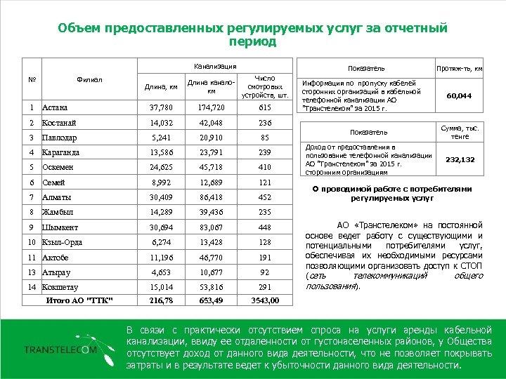 Объем предоставленных регулируемых услуг за отчетный период Канализация № Филиал Длина, км Показатель Число
