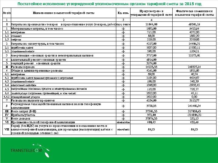 Постатейное исполнение утвержденной уполномоченным органом тарифной сметы за 2015 год № п/п 1 I