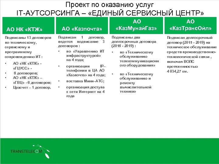 Проект по оказанию услуг IT-АУТСОРСИНГА – «ЕДИНЫЙ СЕРВИСНЫЙ ЦЕНТР» АО НК «КТЖ» Подписаны 13