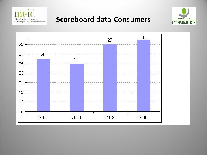 Scoreboard data-Consumers