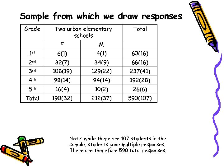 Sample from which we draw responses Grade Two urban elementary schools Total F M