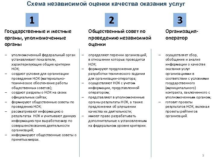 Схема независимой оценки качества оказания услуг 1 2 Государственные и местные органы, уполномоченные органы