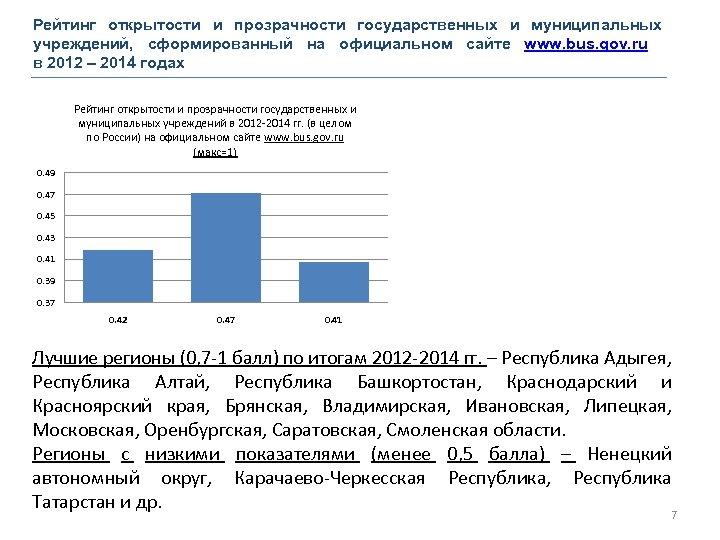 Рейтинг открытости и прозрачности государственных и муниципальных учреждений, сформированный на официальном сайте www. bus.