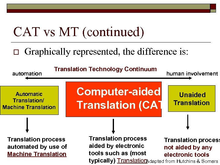 CAT vs MT (continued) o Graphically represented, the difference is: automation Translation Technology Continuum