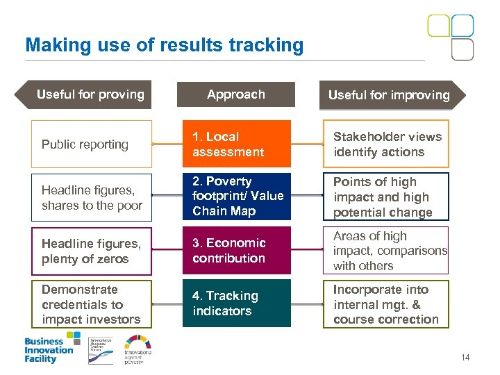 Making use of results tracking Useful for proving Approach Useful for improving Public reporting