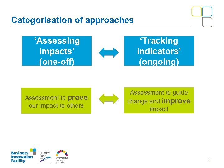 Categorisation of approaches 'Assessing impacts' (one-off) 'Tracking indicators' (ongoing) Assessment to prove our impact