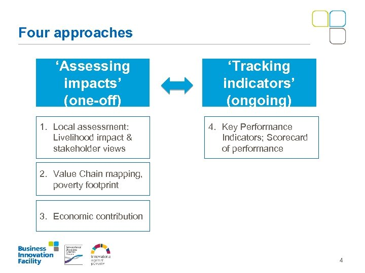 Four approaches 'Assessing impacts' (one-off) 1. Local assessment: Livelihood impact & stakeholder views 'Tracking