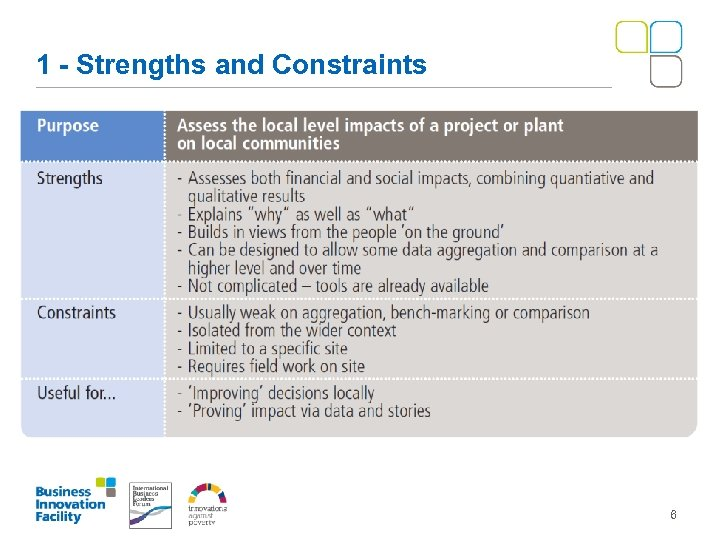 1 - Strengths and Constraints 6