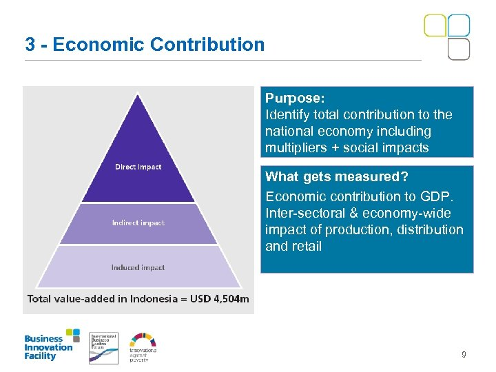 3 - Economic Contribution Purpose: Identify total contribution to the national economy including multipliers