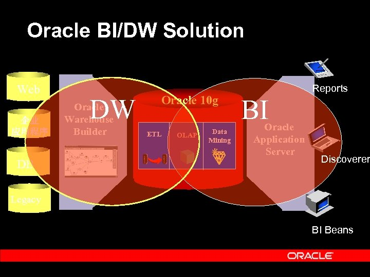 Oracle BI/DW Solution Web 企业 应用程序 DB DW Oracle Warehouse Builder Oracle 10 g