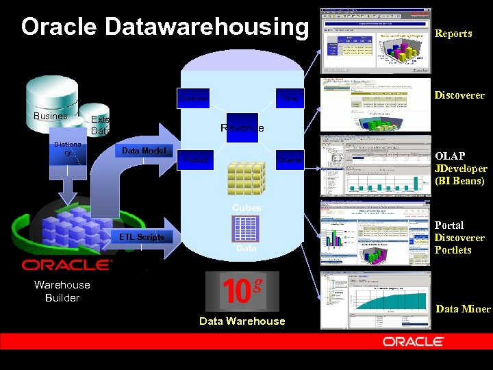 Oracle Datawarehousing Customer Busines Dictiona ry External Data Time Reports Discoverer Revenue Data Model