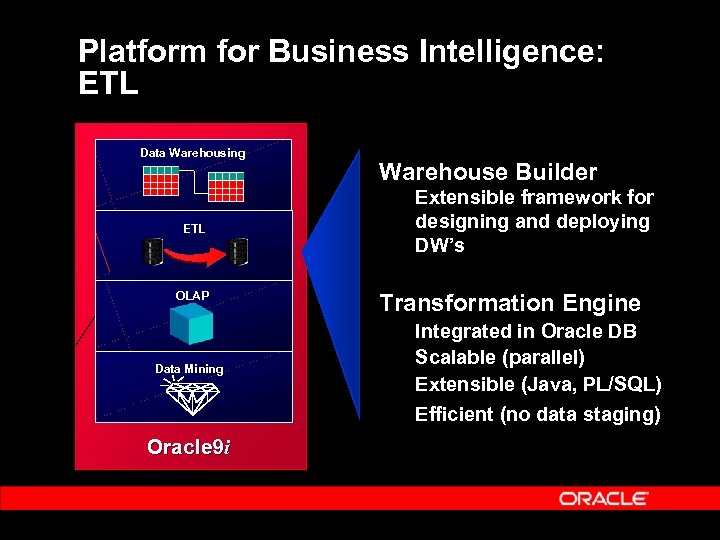 Platform for Business Intelligence: ETL Data Warehousing ETL OLAP Data Mining Warehouse Builder Extensible