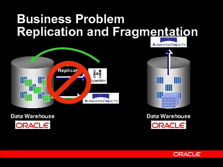 Business Problem Replication and Fragmentation Data Replication Data Warehouse
