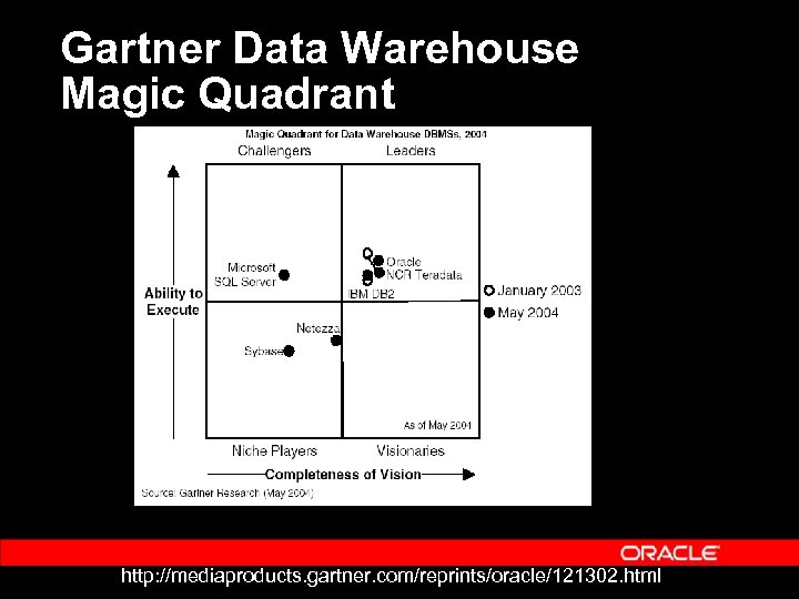 Gartner Data Warehouse Magic Quadrant http: //mediaproducts. gartner. com/reprints/oracle/121302. html