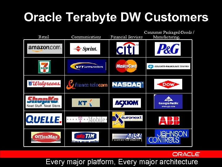 Oracle Terabyte DW Customers Retail Communications Financial Services Consumer Packaged Goods / Manufacturing. Every