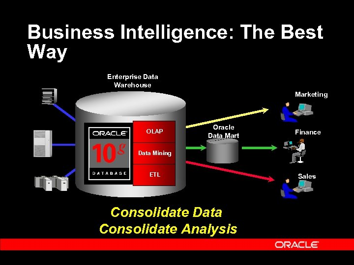 Business Intelligence: The Best Way Enterprise Data Warehouse Marketing OLAP Oracle Data Mart Finance