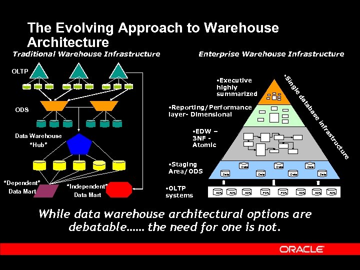 The Evolving Approach to Warehouse Architecture Traditional Warehouse Infrastructure Enterprise Warehouse Infrastructure OLTP •