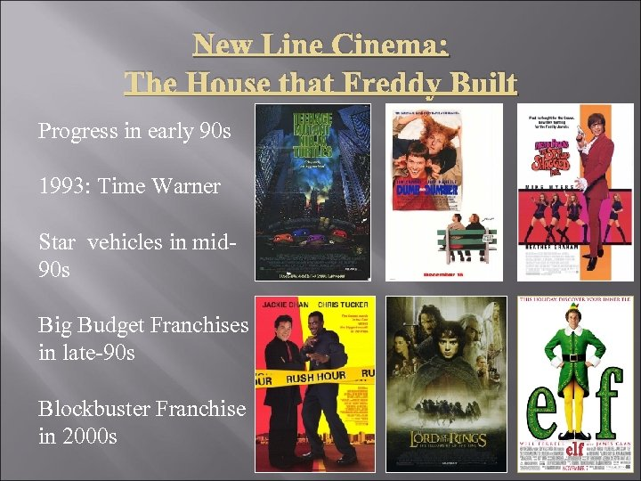 New Line Cinema: The House that Freddy Built Progress in early 90 s 1993: