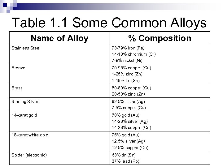 Table 1. 1 Some Common Alloys Name of Alloy % Composition Stainless Steel 73
