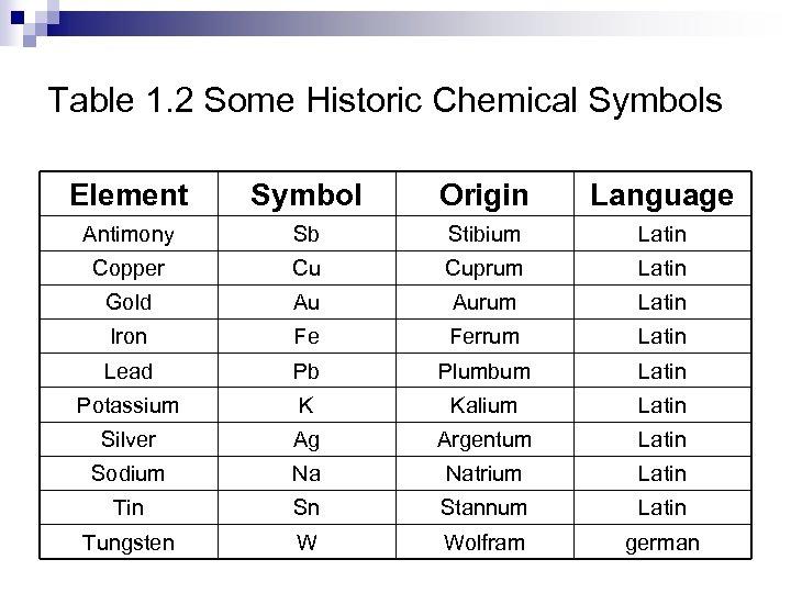 Table 1. 2 Some Historic Chemical Symbols Element Symbol Origin Language Antimony Sb Stibium
