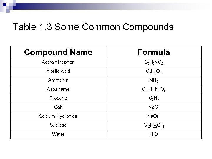 Table 1. 3 Some Common Compounds Compound Name Formula Acetaminophen C 8 H 9