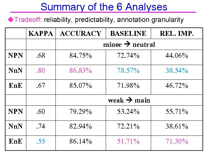 Summary of the 6 Analyses u. Tradeoff: reliability, predictability, annotation granularity KAPPA ACCURACY BASELINE