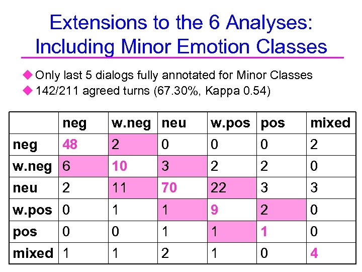 Extensions to the 6 Analyses: Including Minor Emotion Classes u Only last 5 dialogs